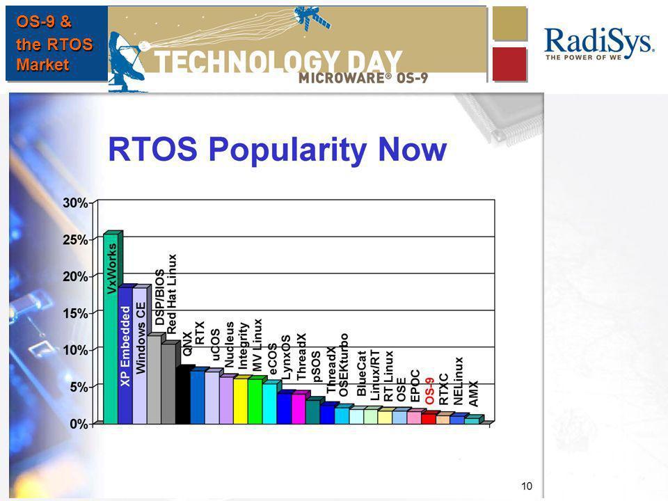 OS-9 & the RTOS Market
