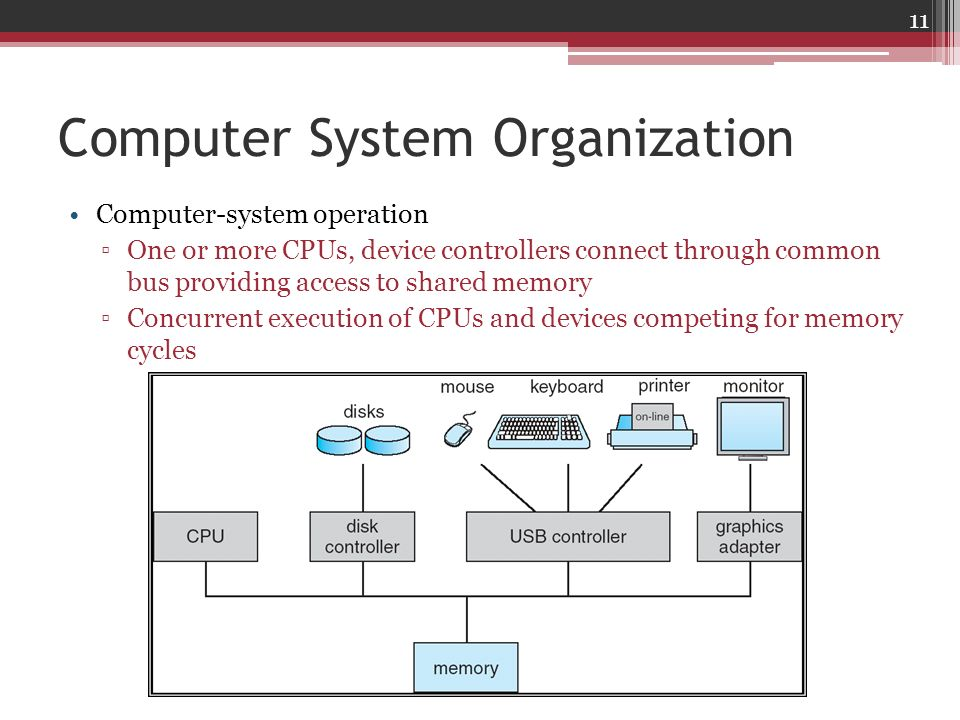 Computer System Organization Computer-system operation One or more CPUs, device controllers connect through common bus providing access to shared memo