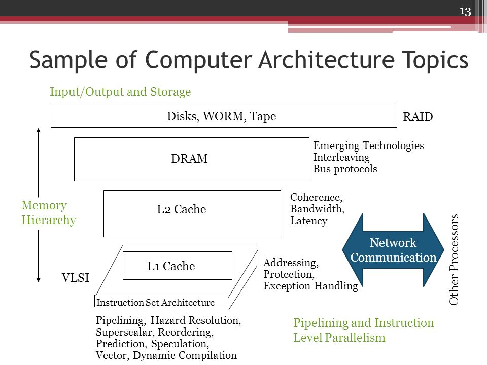 Sample of Computer Architecture Topics Instruction Set Architecture Pipelining, Hazard Resolution, Superscalar, Reordering, Prediction, Speculation, V