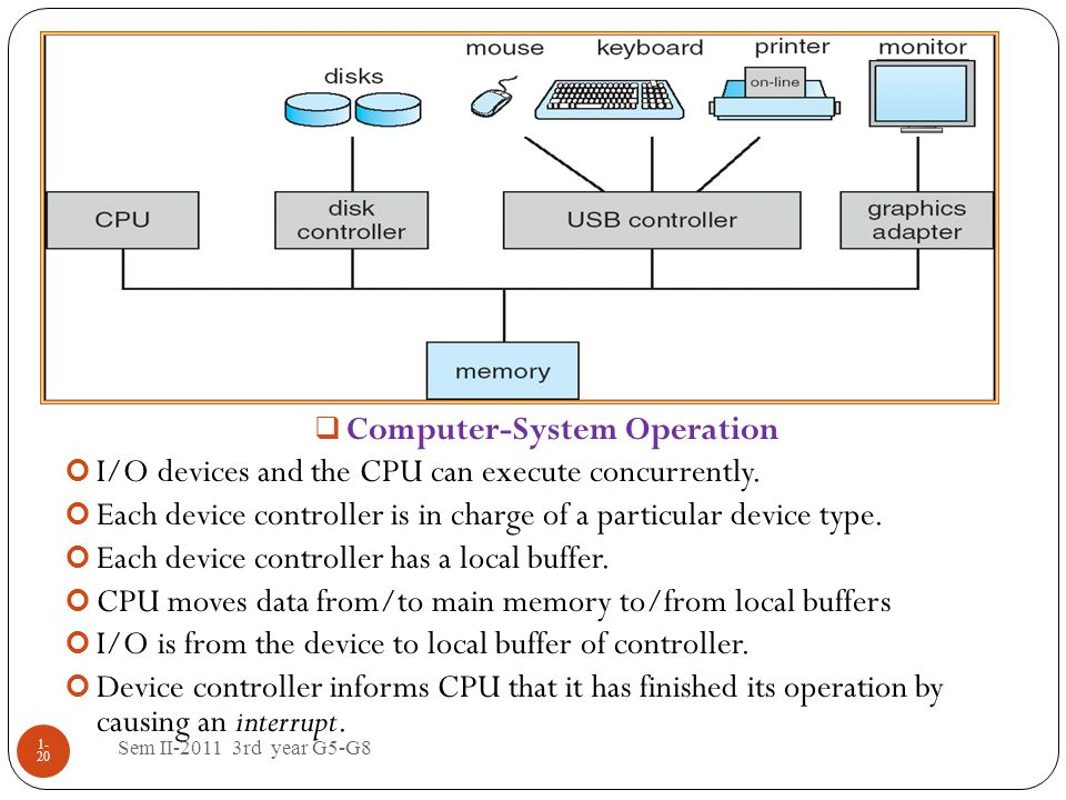 Sem II-2011 3rd year G5-G8 1- 20 Computer-System Operation I/O devices and the CPU can execute concurrently. Each device controller is in charge of a