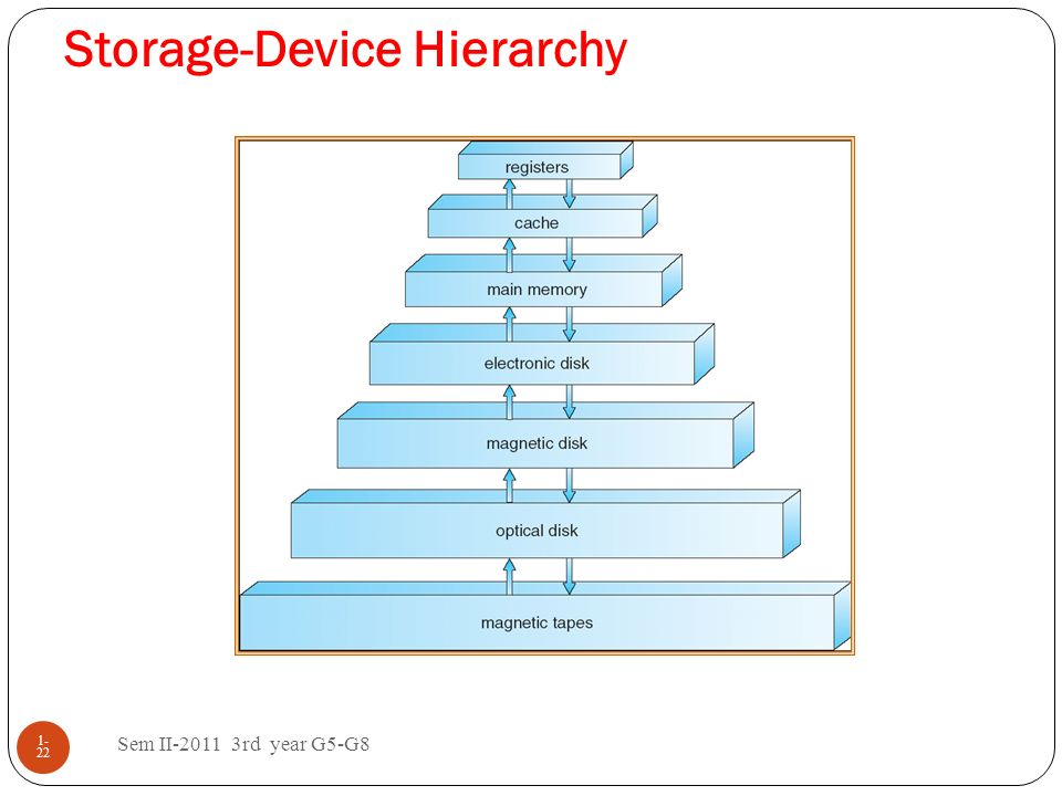 Storage-Device Hierarchy Sem II-2011 3rd year G5-G8 1- 22