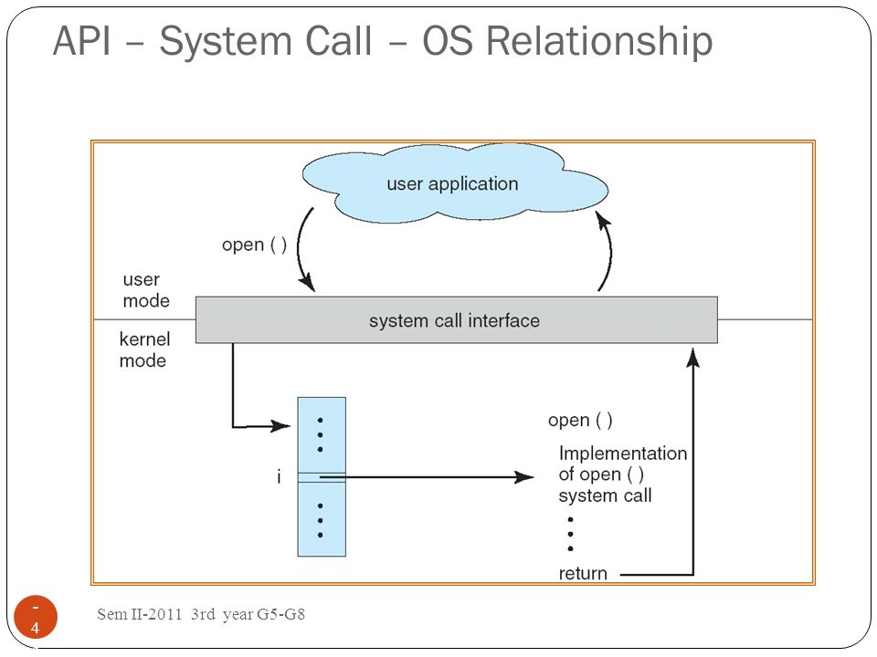 Standard C Library Example Sem II-2011 3rd year G5-G8 1 - 4949 C program invoking printf() library call, which calls write() system call