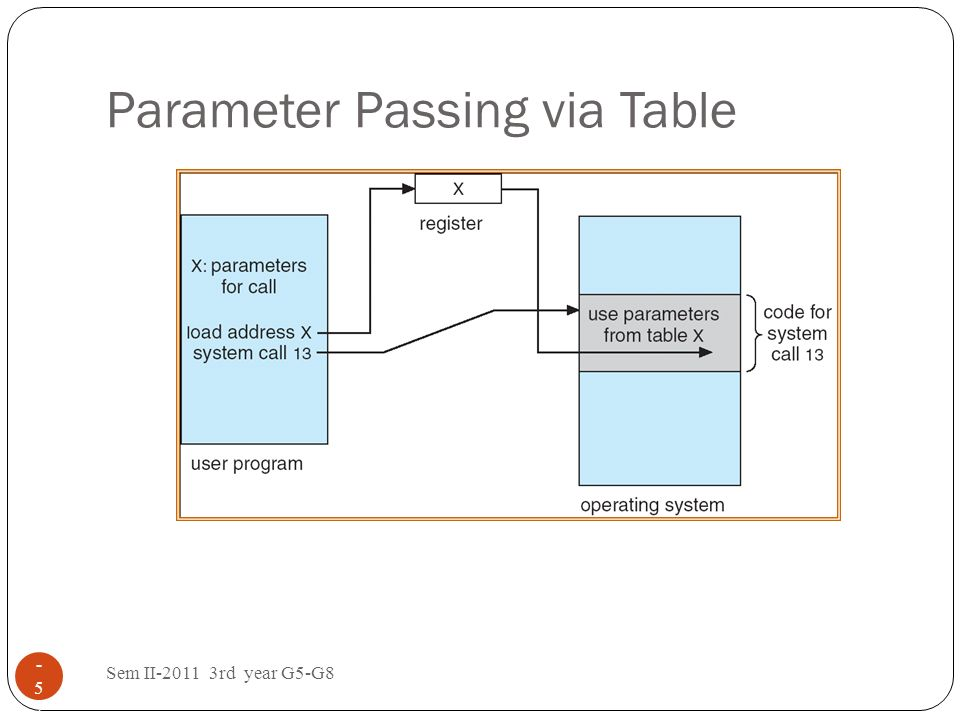 Parameter Passing via Table Sem II-2011 3rd year G5-G8 1 - 5252