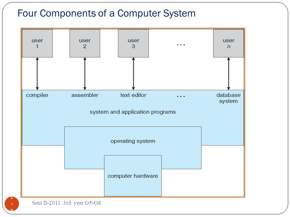 Four Components of a Computer System Sem II-2011 3rd year G5-G8 1-81-8