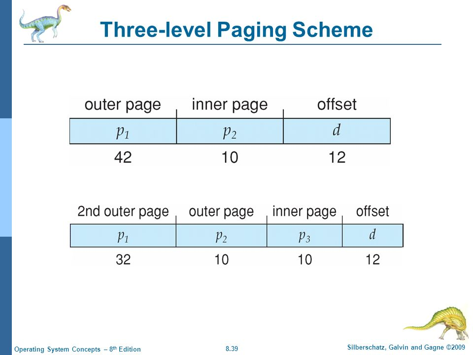 8.39 Silberschatz, Galvin and Gagne ©2009 Operating System Concepts – 8 th Edition Three-level Paging Scheme