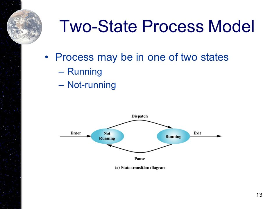 13 Two-State Process Model Process may be in one of two states –Running –Not-running
