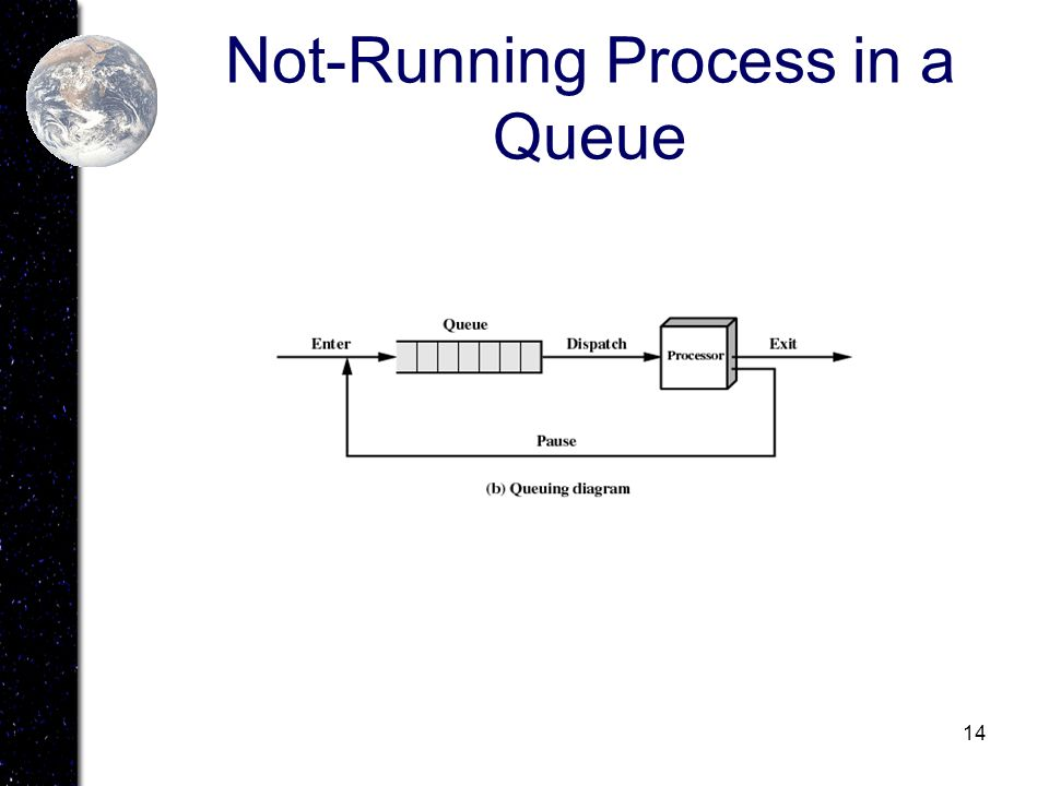 14 Not-Running Process in a Queue
