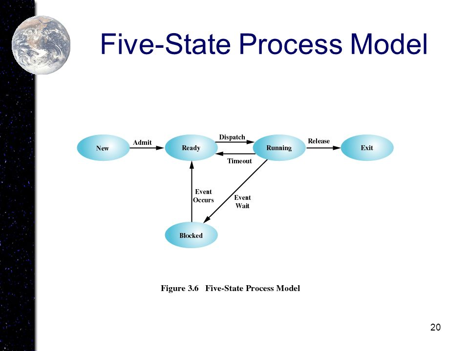 20 Five-State Process Model
