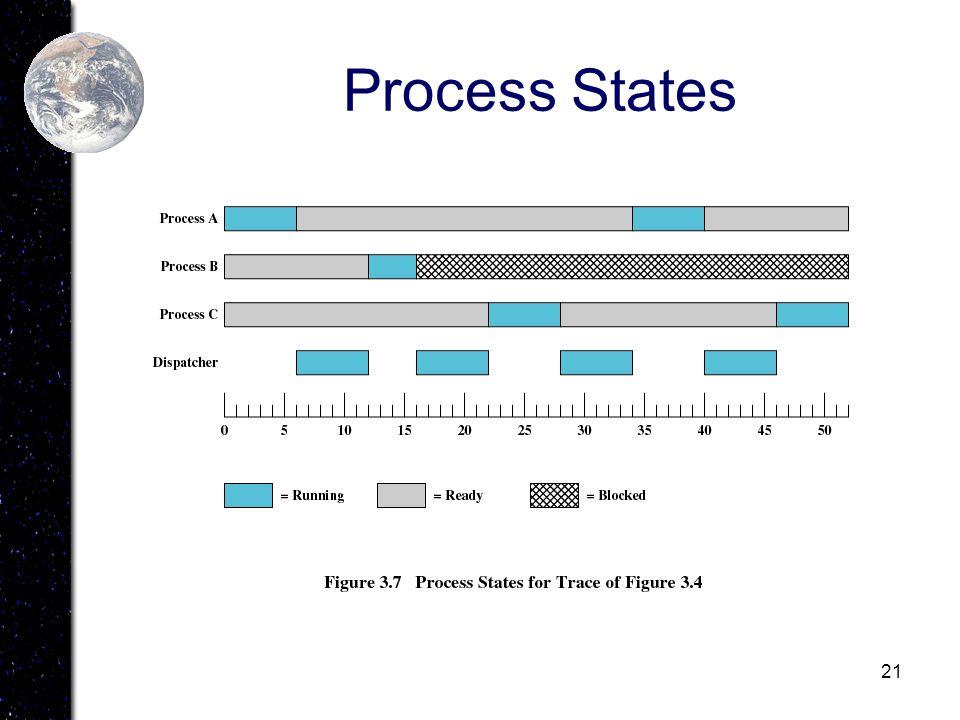21 Process States