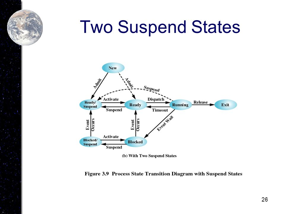 26 Two Suspend States