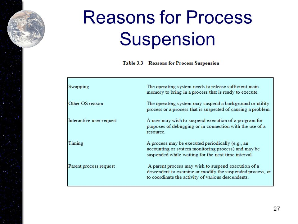 27 Reasons for Process Suspension