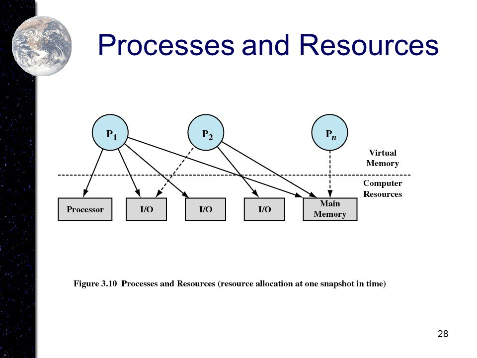 28 Processes and Resources