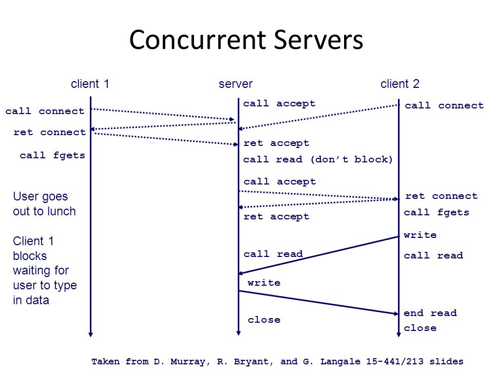 Concurrent Servers client 1serverclient 2 call connect call accept ret connect ret accept call connect call fgets User goes out to lunch Client 1 bloc