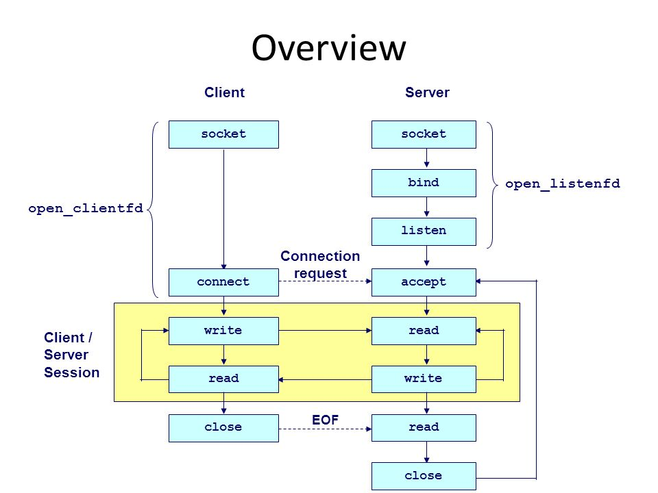 Client / Server Session ClientServer socket bind listen read writeread write Connection request read close EOF open_listenfd acceptconnect open_client