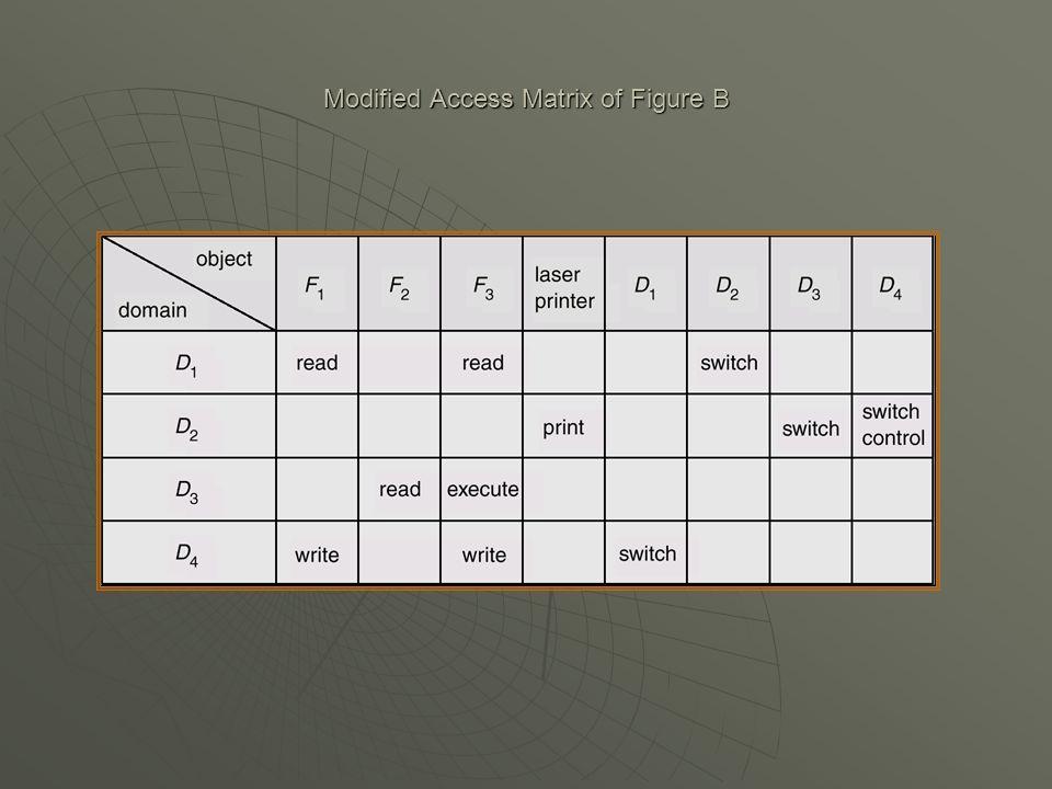 Modified Access Matrix of Figure B