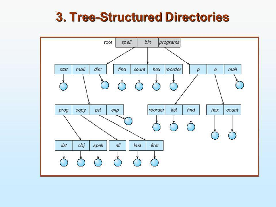 3. Tree-Structured Directories