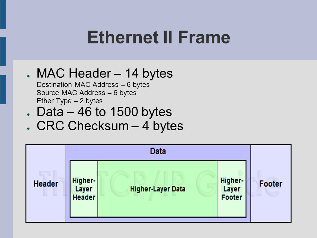 Ethernet II Frame MAC Header – 14 bytes Destination MAC Address – 6 bytes Source MAC Address – 6 bytes Ether Type – 2 bytes Data – 46 to 1500 bytes CR