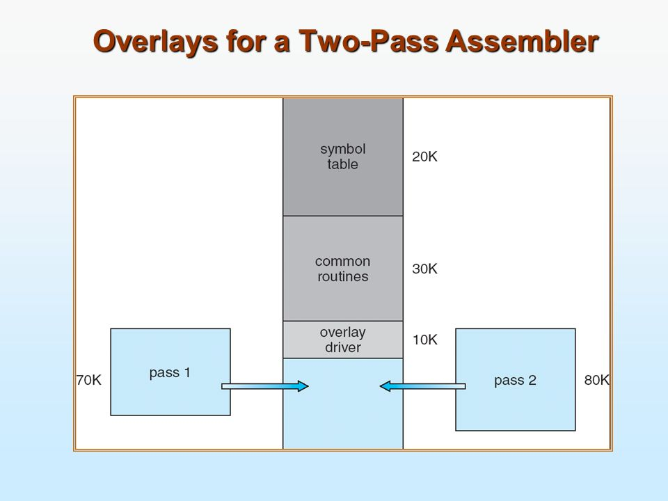 Overlays for a Two-Pass Assembler