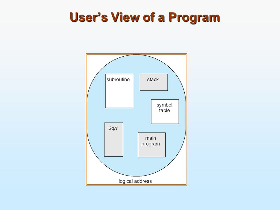 Users View of a Program