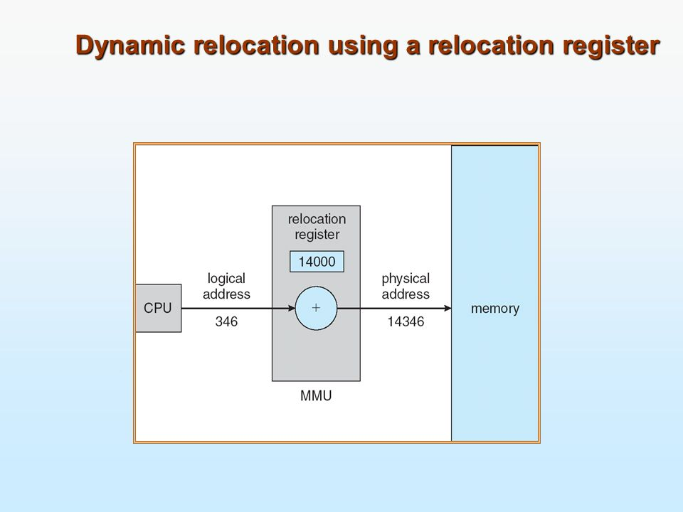 Dynamic Loading Routine is not loaded until it is called Better memory-space utilization; unused routine is never loaded Useful when large amounts of code are needed to handle infrequently occurring cases No special support from the operating system is required implemented through program design