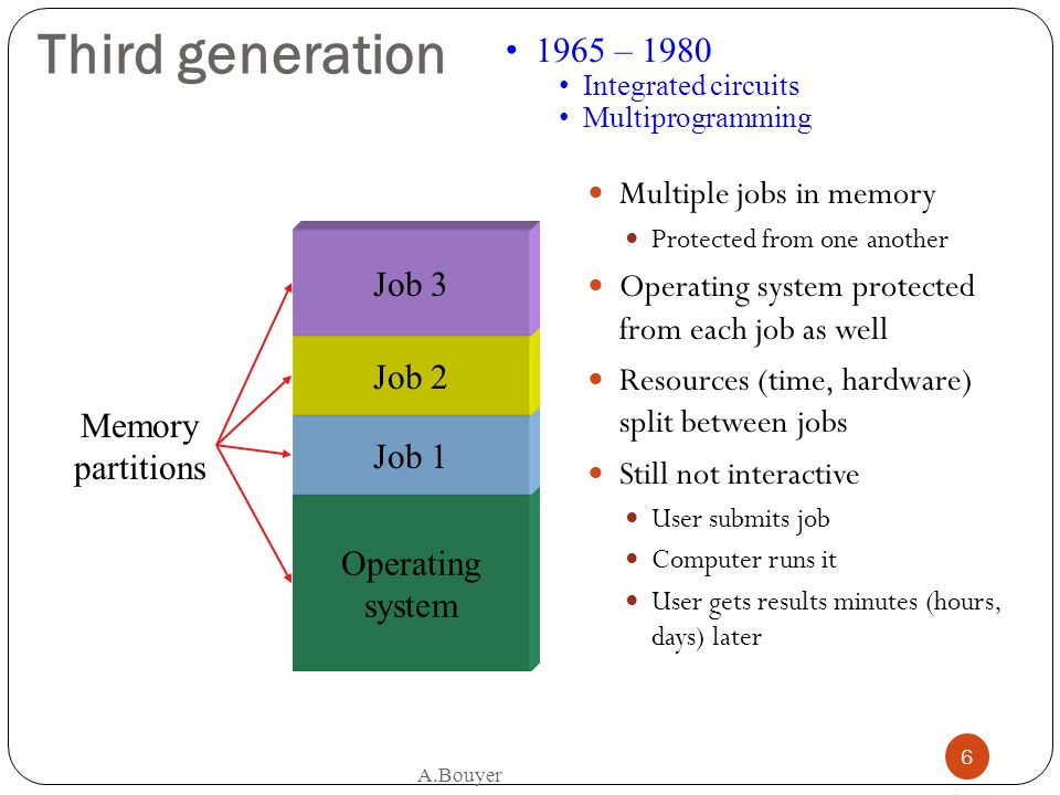 A.Bouyer 6 Operating system Third generation Multiple jobs in memory Protected from one another Operating system protected from each job as well Resou