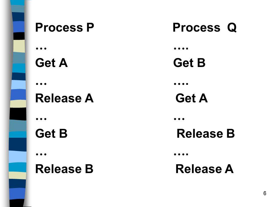 6 Process P Process Q … …. Get A Get B … …. Release A Get A … Get B Release B … ….