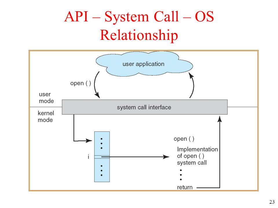 23 API – System Call – OS Relationship