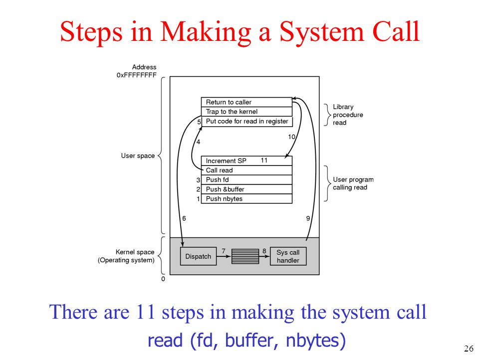 26 Steps in Making a System Call There are 11 steps in making the system call read (fd, buffer, nbytes)