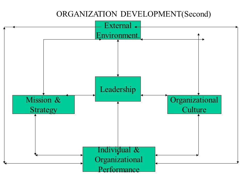 ORGANIZATION DEVELOPMENT(Second) External Environment. Leadership Mission & Strategy Organizational Culture Individual & Organizational Performance