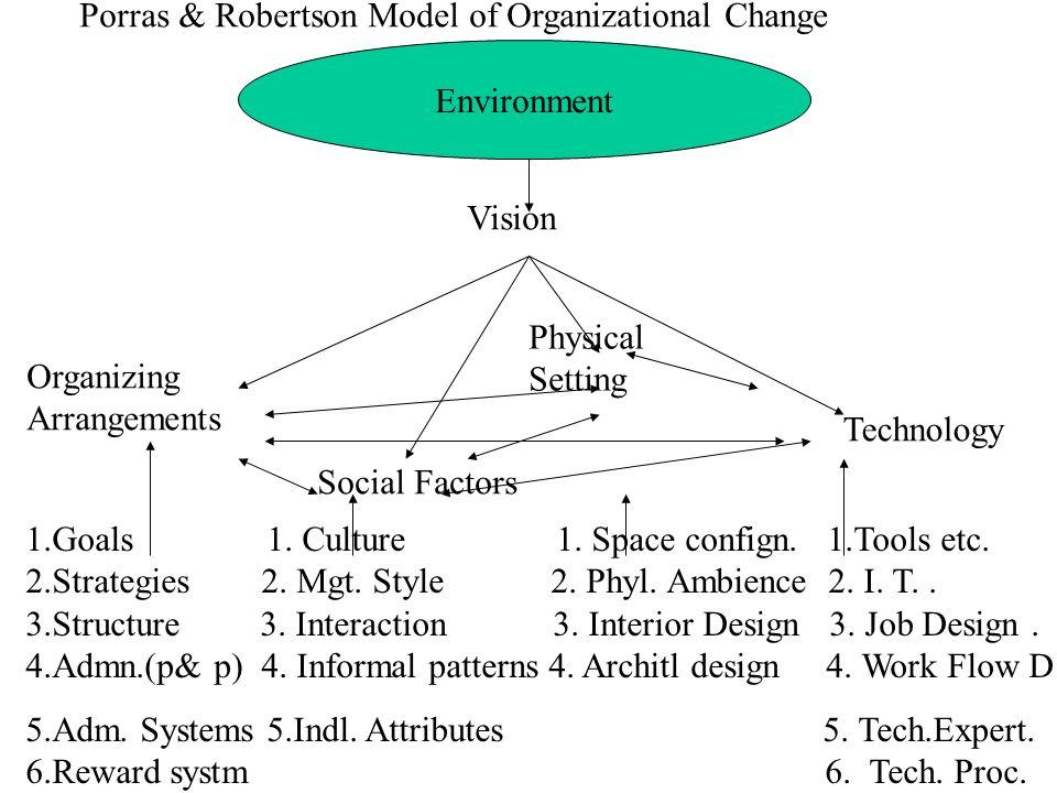 Porras & Robertson Model of Organizational Change Environment Vision Organizing Arrangements Social Factors Physical Setting Technology 1.Goals 1. Cul