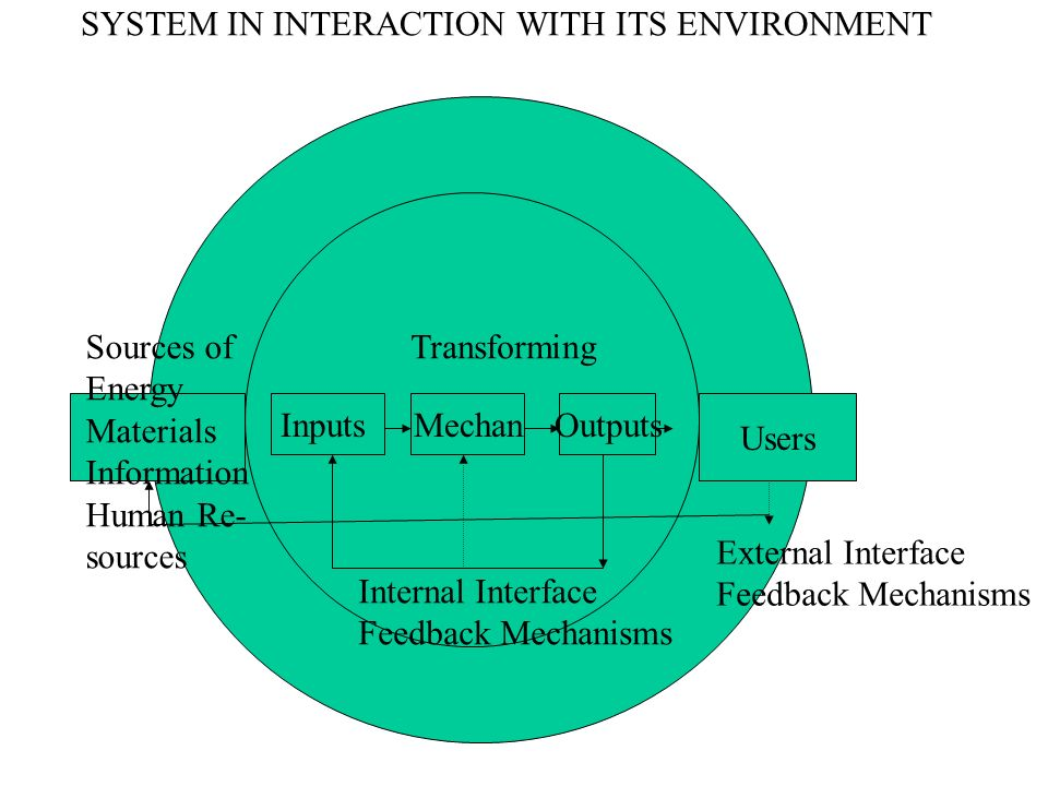 SYSTEM IN INTERACTION WITH ITS ENVIRONMENT Mechm. InputsMechanOutputs Users Sources of Energy Materials Information Human Re- sources Transforming Int