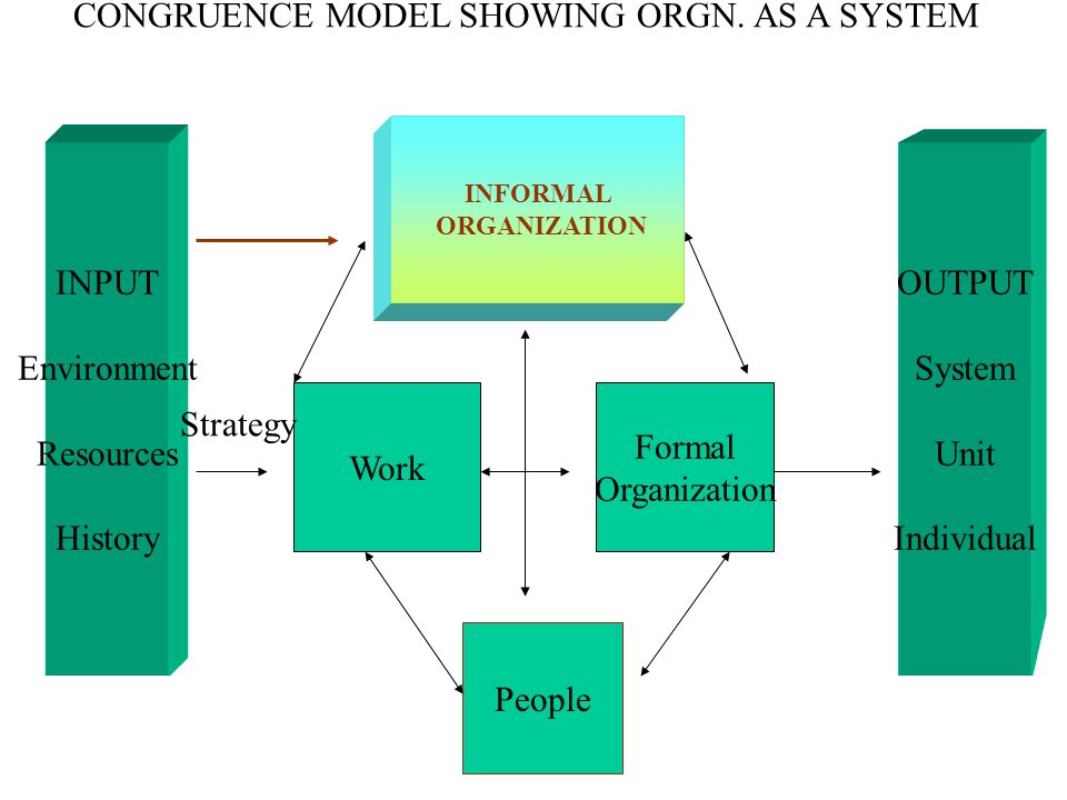 CONGRUENCE MODEL SHOWING ORGN. AS A SYSTEM INFORMAL ORGANIZATION INPUT Environment Resources History OUTPUT System Unit Individual Work Formal Organiz