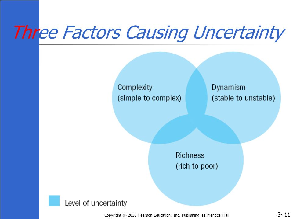 3- Copyright © 2010 Pearson Education, Inc. Publishing as Prentice Hall 11 Three Factors Causing Uncertainty