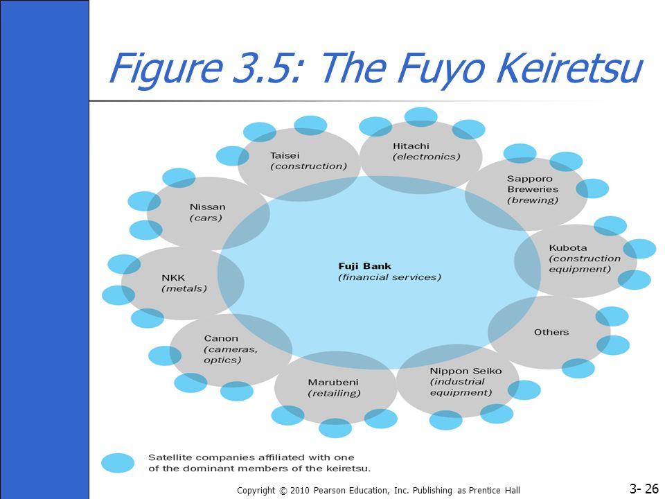 3- Copyright © 2010 Pearson Education, Inc. Publishing as Prentice Hall 26 Figure 3.5: The Fuyo Keiretsu