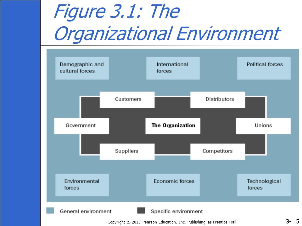 3- Copyright © 2010 Pearson Education, Inc. Publishing as Prentice Hall 5 Figure 3.1: The Organizational Environment