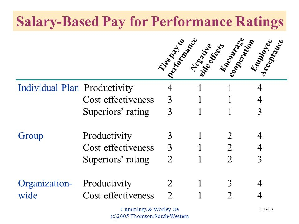 Cummings & Worley, 8e (c)2005 Thomson/South-Western 17-13 Individual Plan Productivity4114 Cost effectiveness3114 Superiors rating3113 Group Productiv