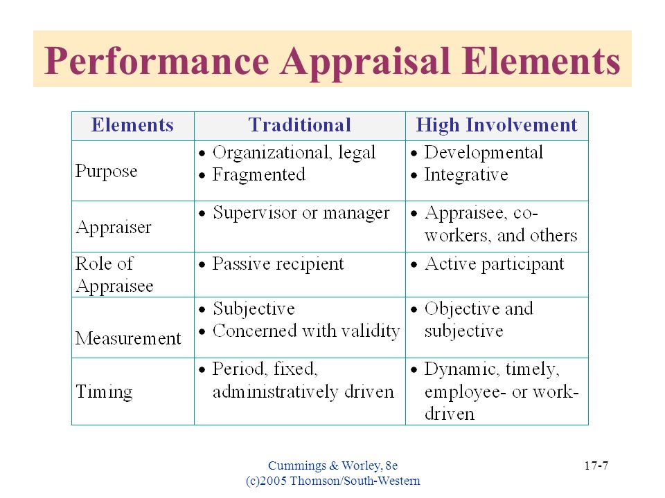 Cummings & Worley, 8e (c)2005 Thomson/South-Western 17-7 Performance Appraisal Elements
