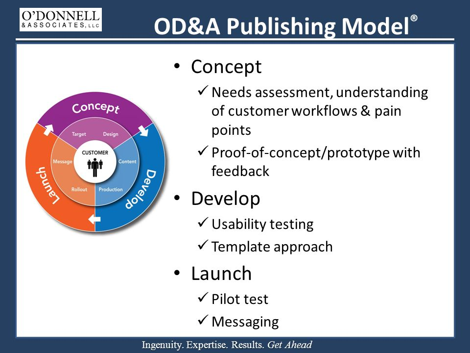 Ingenuity. Expertise. Results. Get Ahead OD&A Publishing Model ® Concept Needs assessment, understanding of customer workflows & pain points Proof-of-