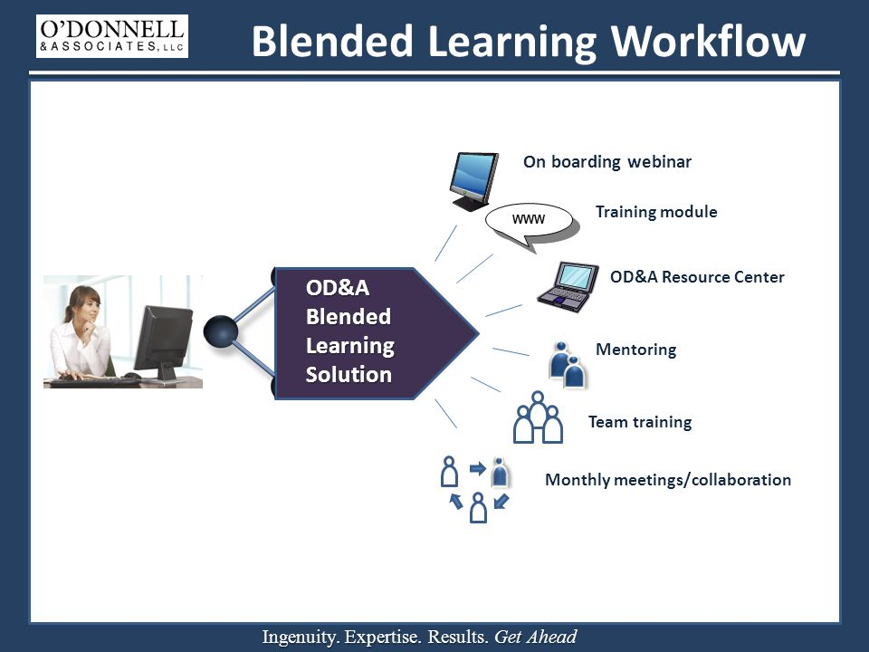 Ingenuity. Expertise. Results. Get Ahead OD&A Blended Learning Solution On boarding webinar Training module Mentoring Monthly meetings/collaboration O
