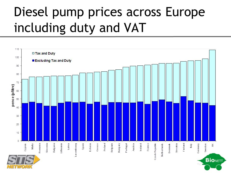 Diesel pump prices across Europe including duty and VAT