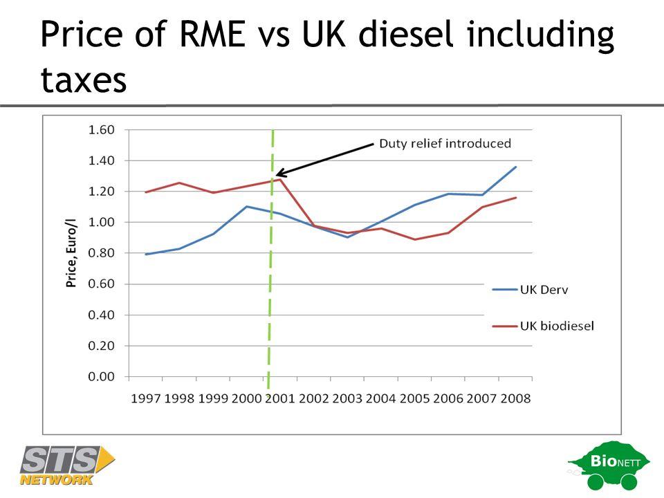 Price of RME vs UK diesel including taxes