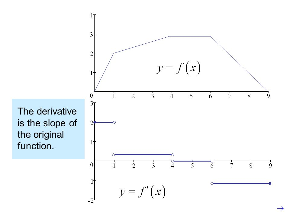 The derivative is the slope of the original function. The derivative is defined at the end points of a function on a closed interval.