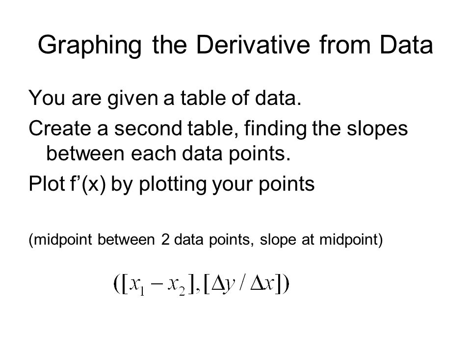 Graphing the Derivative from Data You are given a table of data. Create a second table, finding the slopes between each data points. Plot f(x) by plot
