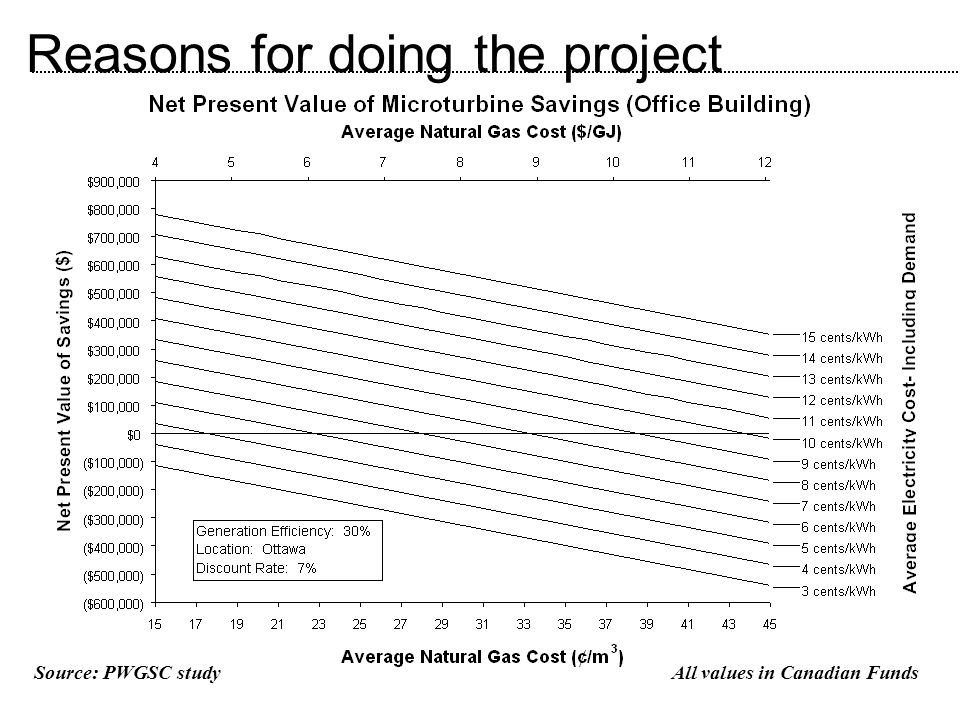 Reasons for doing the project Source: PWGSC studyAll values in Canadian Funds
