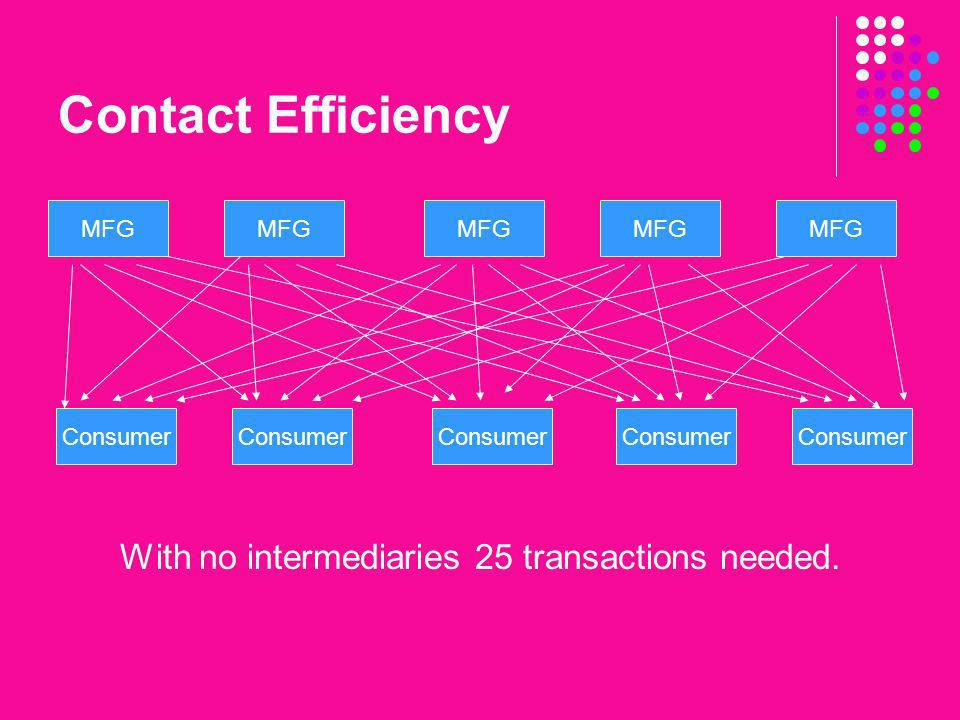 Contact Efficiency With no intermediaries 25 transactions needed. MFG Consumer