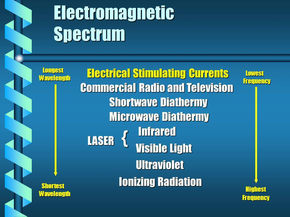 Electromagnetic Spectrum b Electrical Stimulating Currents Commercial Radio and Television Shortwave Diathermy Microwave Diathermy Infrared LASER Visible Light Ultraviolet Ionizing Radiation { Longest LongestWavelength Shortest ShortestWavelength Lowest LowestFrequency Highest HighestFrequency
