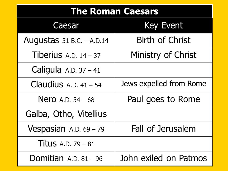 The Roman Caesars CaesarKey Event Augustas 31 B.C. – A.D.14 Birth of Christ Tiberius A.D. 14 – 37 Ministry of Christ Caligula A.D. 37 – 41 Claudius A.