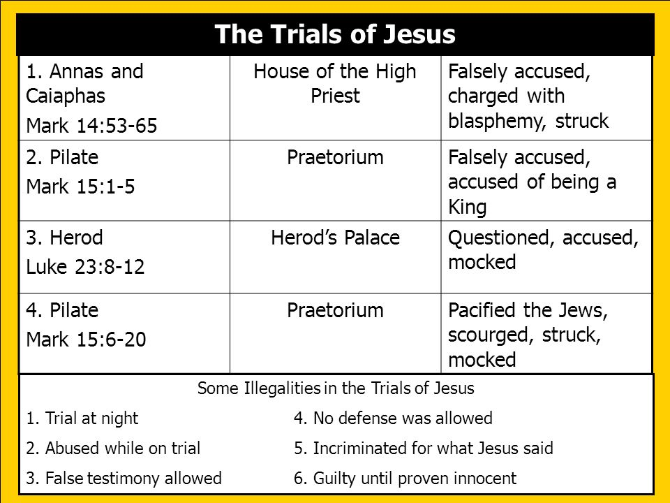 The Trials of Jesus Some Illegalities in the Trials of Jesus 1. Trial at night4. No defense was allowed 2. Abused while on trial5. Incriminated for wh