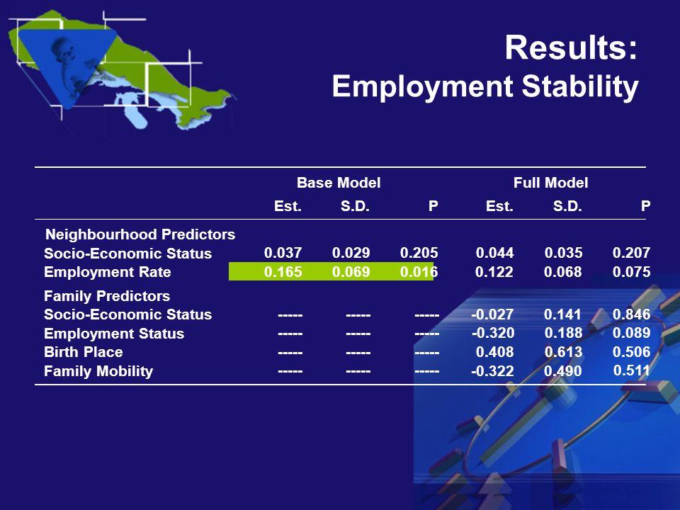 Results: Employment Stability Est.S.D.PEst.S.D.P Neighbourhood Predictors Socio-Economic Status 0.0370.0290.205 0.0440.0350.207 Employment Rate 0.1650.0690.016 0.1220.068 0.075 Family Predictors Socio-Economic Status ----- -0.0270.141 0.846 Employment Status ----- -0.3200.1880.089 Birth Place ----- 0.4080.6130.506 Family Mobility ----- -0.3220.490 0.511 Base ModelFull Model