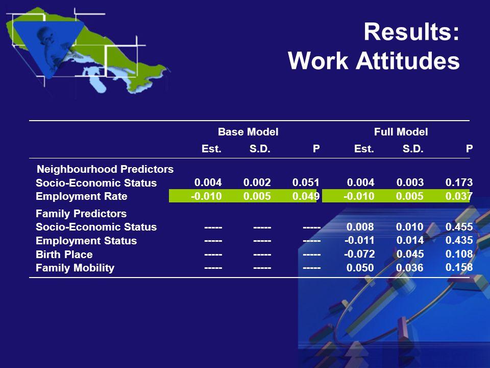 Results: Work Attitudes Est.S.D.PEst.S.D.P Neighbourhood Predictors Socio-Economic Status 0.0040.0020.051 0.0040.0030.173 Employment Rate -0.0100.0050.049 -0.0100.005 0.037 Family Predictors Socio-Economic Status ----- 0.0080.010 0.455 Employment Status ----- -0.0110.0140.435 Birth Place ----- -0.0720.0450.108 Family Mobility ----- 0.0500.036 0.158 Base ModelFull Model